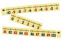 Magnetic Demonstration Number Line, -10 to 120