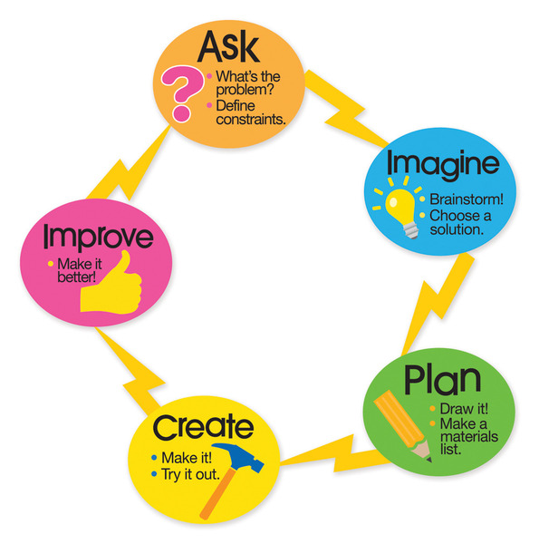 Engineering Process - Lessons - Tes Teach