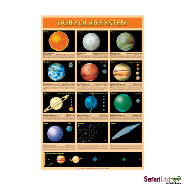 Our Solar System Non Laminated Poster picture