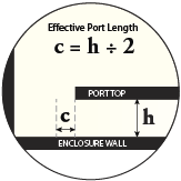 Effective Port Length