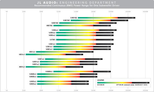 Subwoofer Power Chart